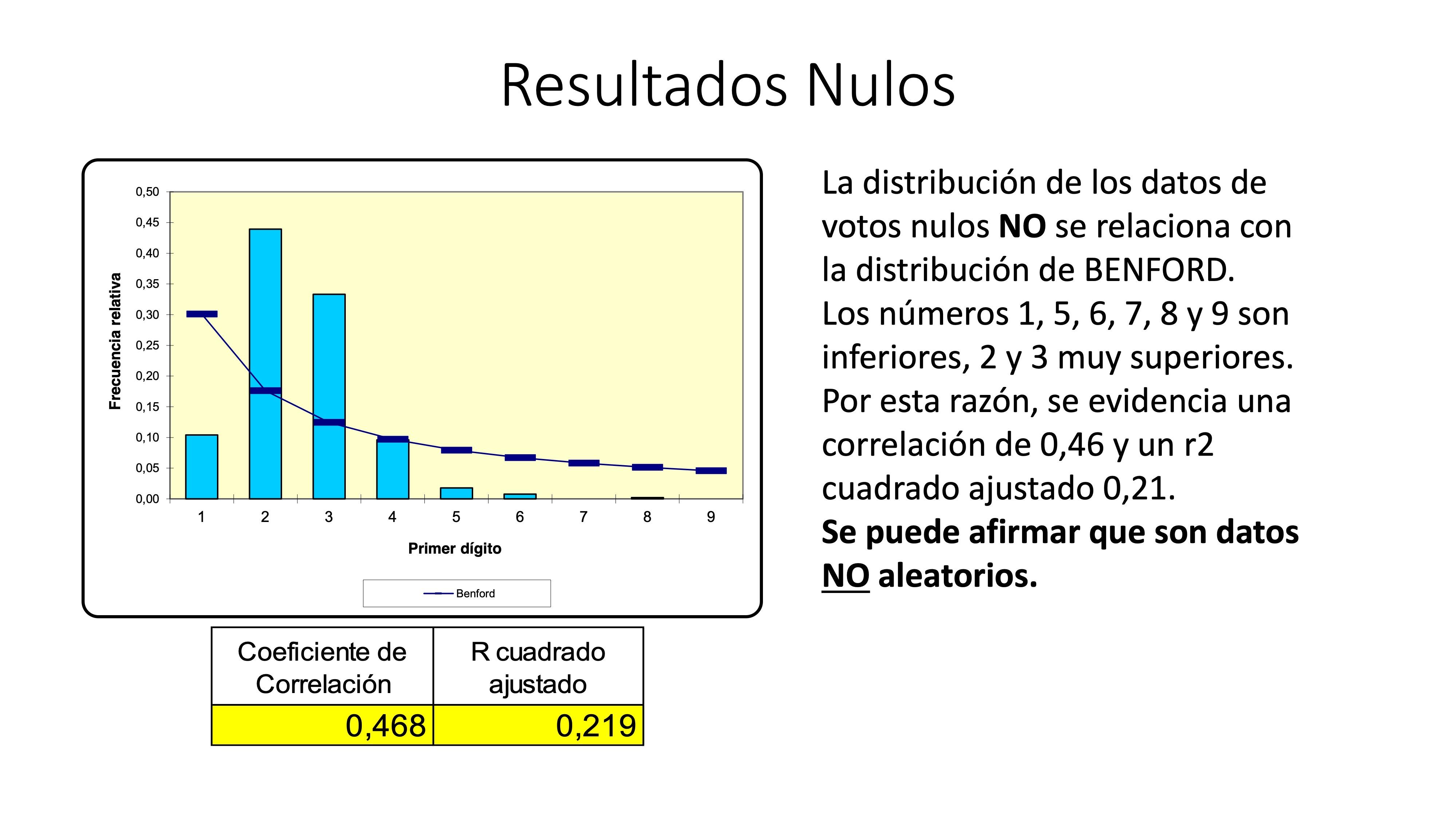 Análisis AMPLIADO probabilidad FRAUDE electoral – Elecciones Alcalde UIO 2019 29