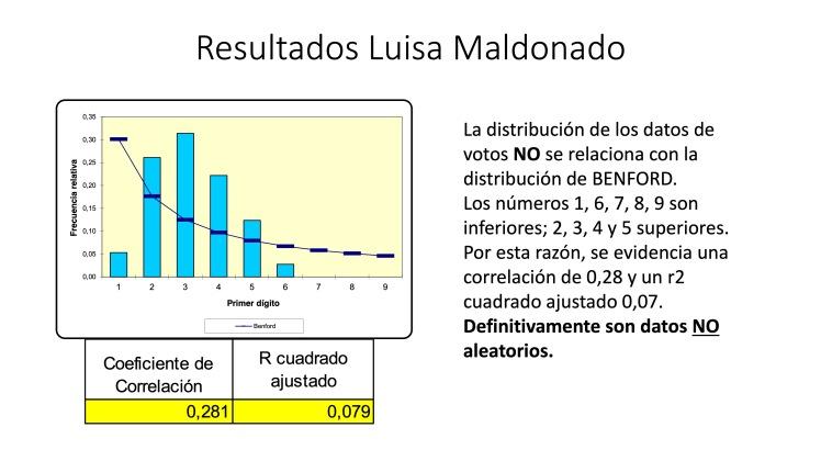 Análisis AMPLIADO probabilidad FRAUDE electoral – Elecciones Alcalde UIO 2019 30