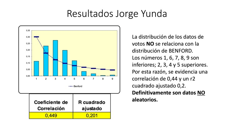 Análisis AMPLIADO probabilidad FRAUDE electoral – Elecciones Alcalde UIO 2019 31