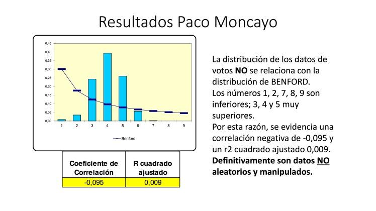 Análisis AMPLIADO probabilidad FRAUDE electoral – Elecciones Alcalde UIO 2019 32