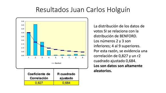 Análisis AMPLIADO probabilidad FRAUDE electoral – Elecciones Alcalde UIO 2019 33